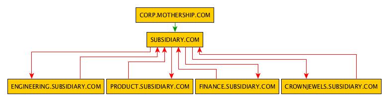 subsidiary_trusts