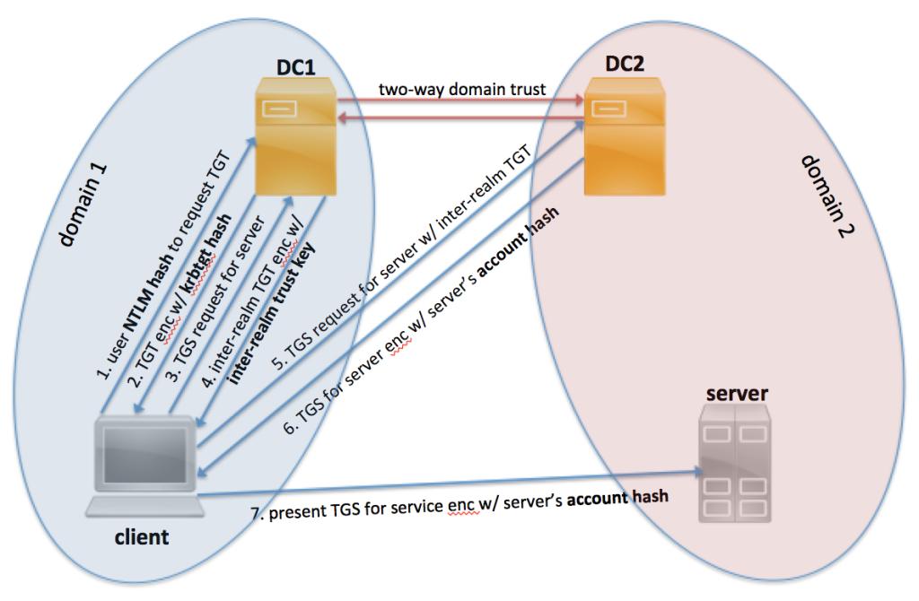 kerberos_key_diagram