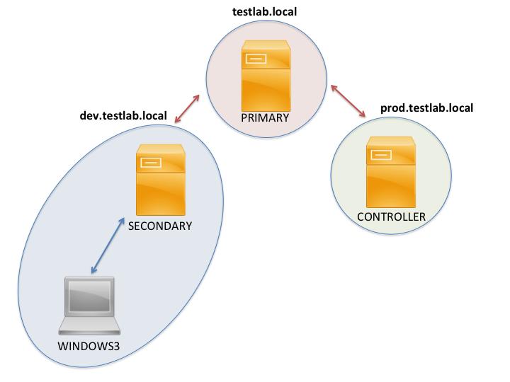 testlab_domain