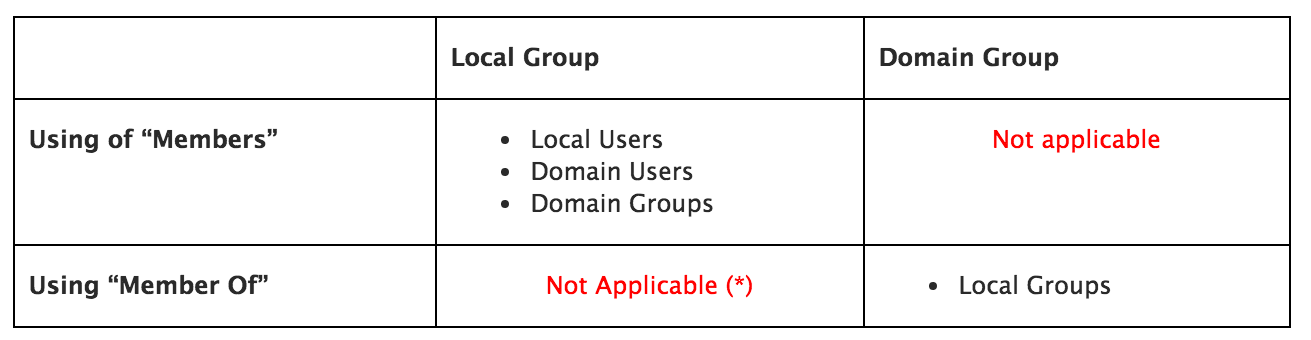 restricted_groups_membership